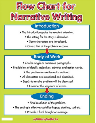 writing narrative essays middle school Find and save ideas about teaching narrative writing on pinterest | see more ideas about narrative writing, narrative writing kindergarten and story setting.